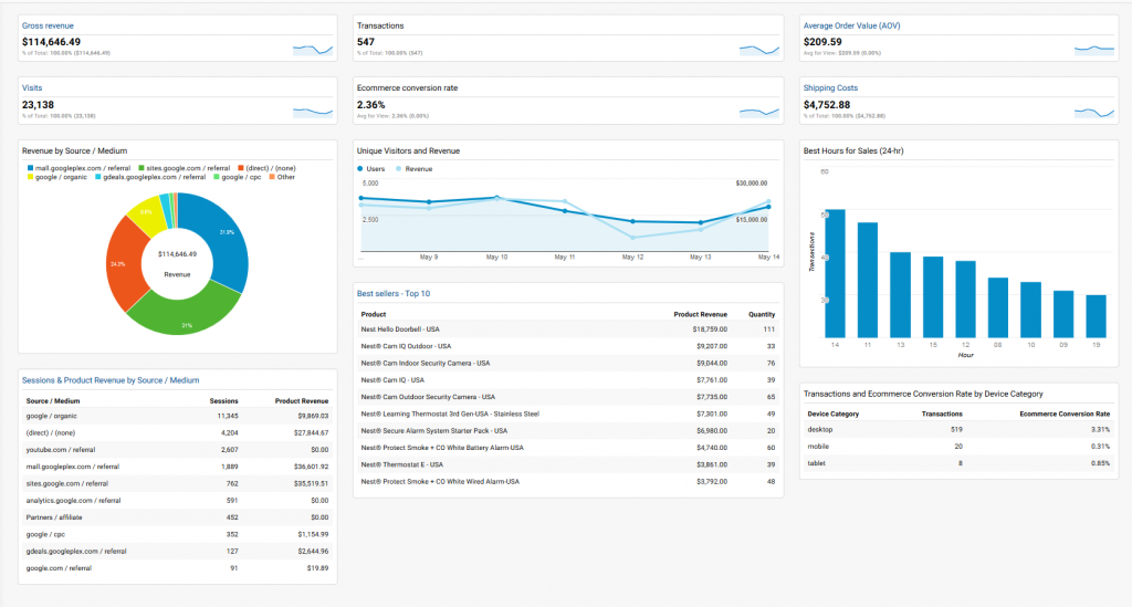 Google Analytics - Free e-Commerce Dashboard